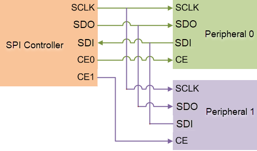 the raspberry pi spi interface matlab simulink rh mathworks com wiringpi spi clock wiringpi spi clock