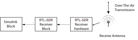 Receive data from RTL-SDR device - Simulink