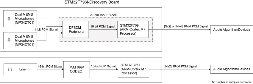 Read audio sample from audio devices on STMicroelectronics