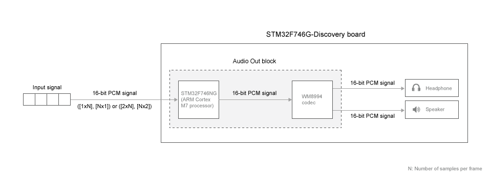 Send processed audio samples to audio devices on STMicroelectronics