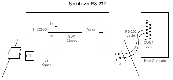 set up serial communication with target hardware