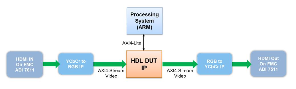 Default Video System Reference Design - MATLAB & Simulink