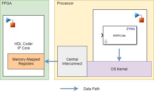 Write data to IP core on Xilinx Zynq Platform - Simulink