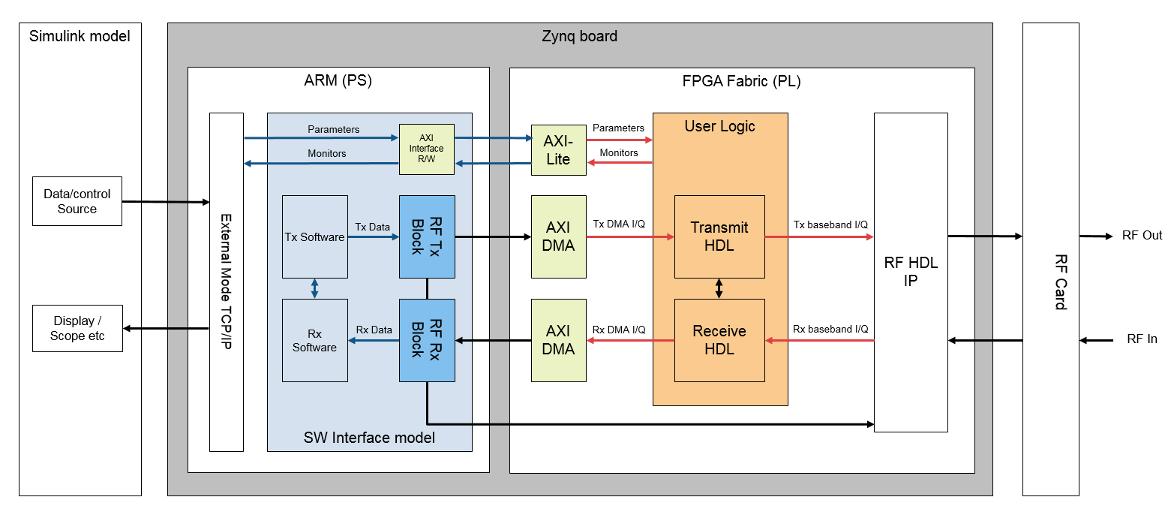 Hardware-Software Co-Design Overview - MATLAB & Simulink