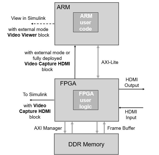 Zynq Video Dataflow - MATLAB & Simulink