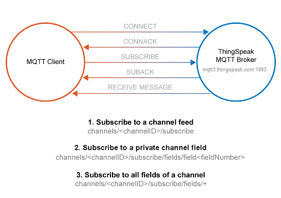 MQTT Basics - MATLAB & Simulink