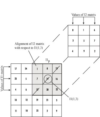compute 2-d cross-correlation of two input matrices