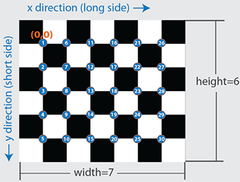 Detect Checkerboard Pattern In Image Matlab