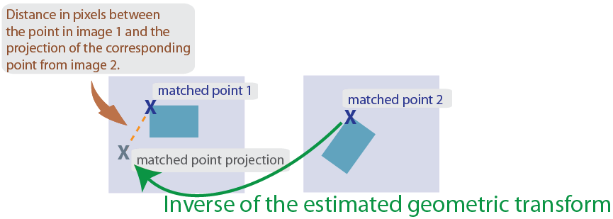 Estimate geometric transform from matching point pairs - MATLAB