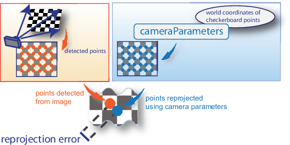 Single Camera Calibrator App - MATLAB & Simulink