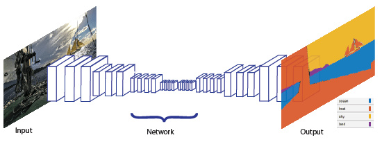 Semantic Segmentation Basics - MATLAB & Simulink