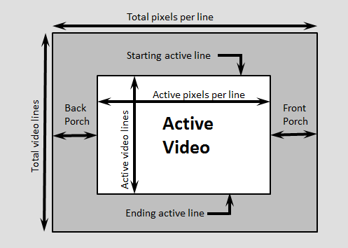Convert Frame Based Video To Pixel Stream Simulink