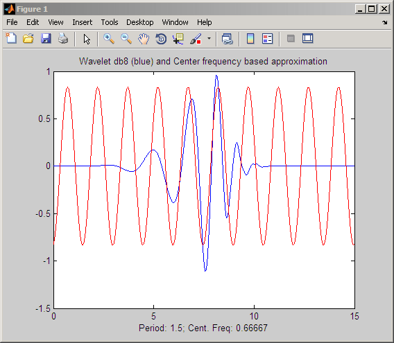 Continuous Wavelet Transform and Scale-Based Analysis
