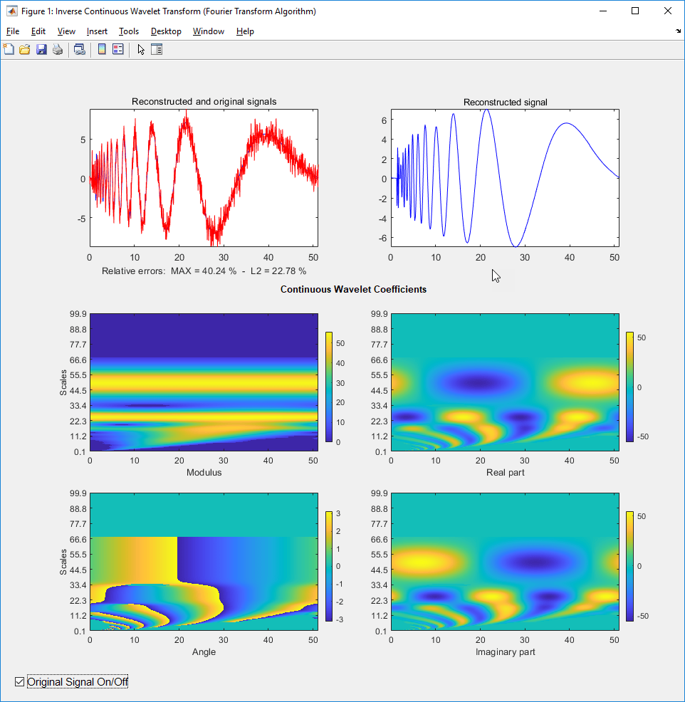 Inverse continuous wavelet transform (CWT) for linearly spaced