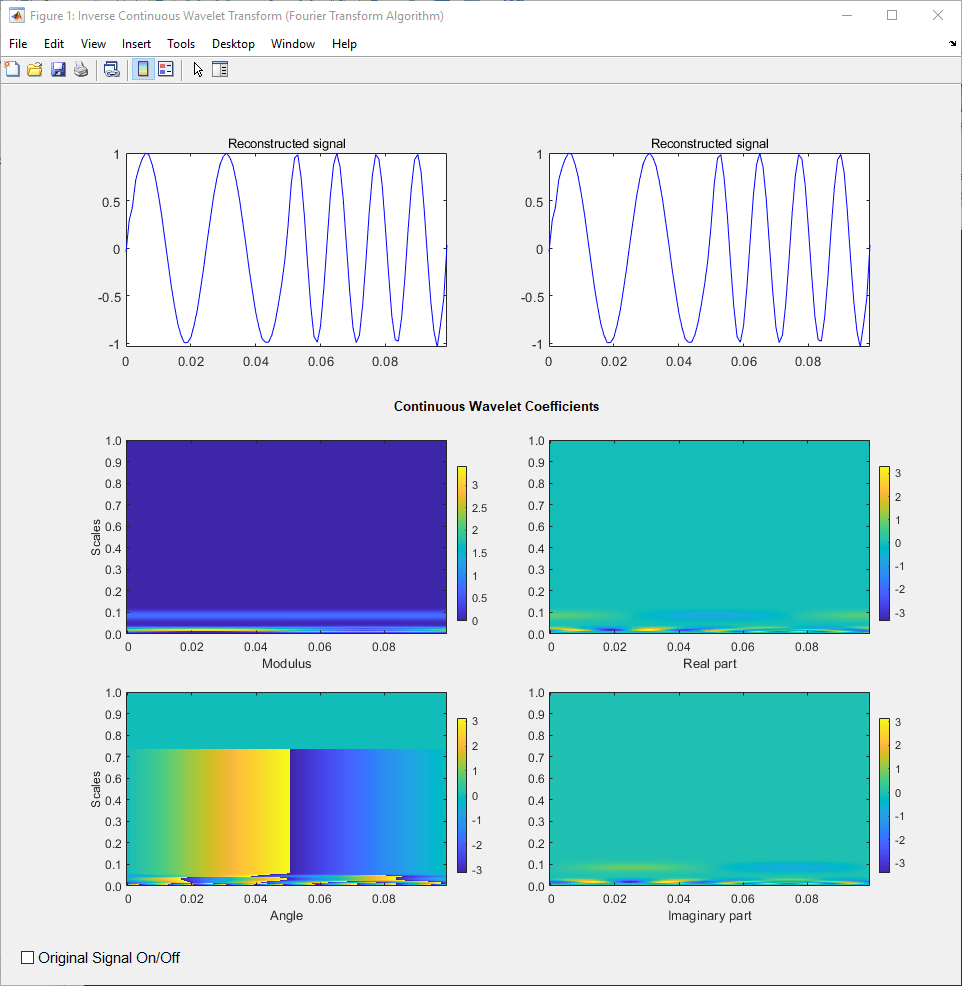 Inverse continuous wavelet transform (CWT) for linearly