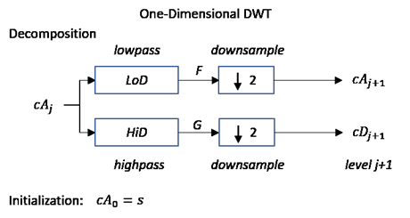 1 d wavelet decomposition matlab wavedec the wavelet decomposition of the signal s analyzed at level j has the following structure caj cdj cd1 ccuart Images
