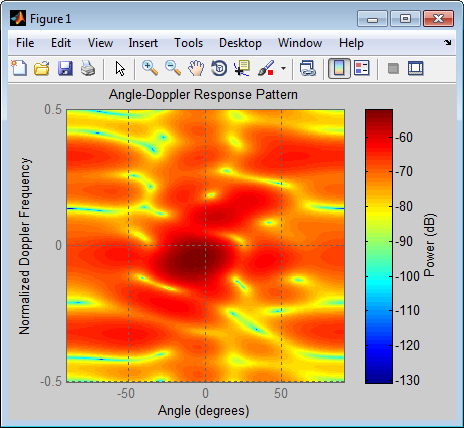 Figure 1: Angle Doppler map of the simulated clutter return with Phased Array System Toolbox