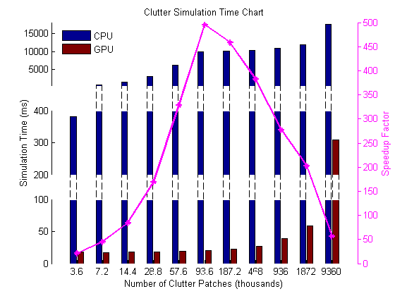 Figure 3: Simulation time comparison between CPU and GPU for clutter model