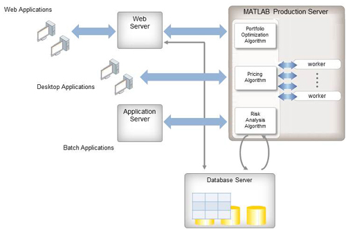 Deploying MATLAB with Production IT Systems using MATLAB Production Server