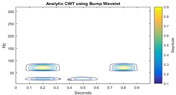 Frequency-Localized Wavelets