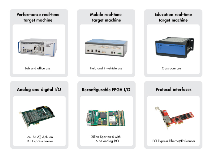 Selection of Speedgoat target computers and I/O and protocol interface hardware.