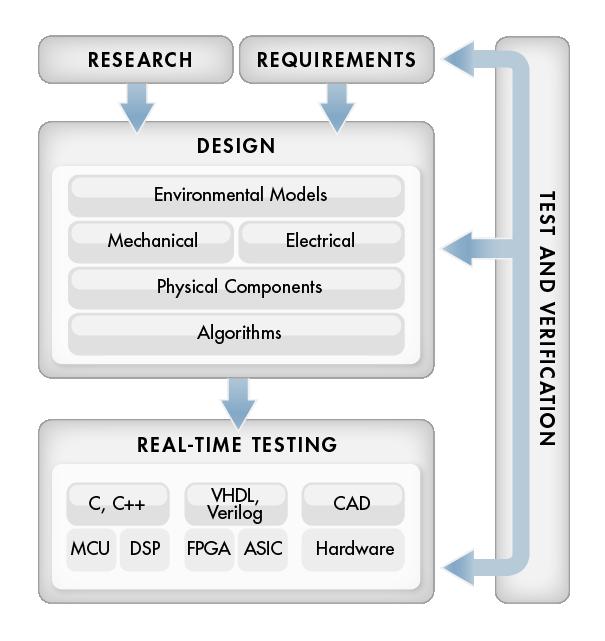 Model-Based Design For Production
