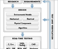 Model-Based Design for Production Real-Time Embedded Systems