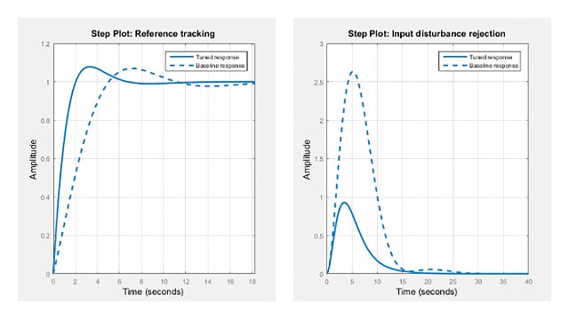 Learn how to automatically tune PID controller gains