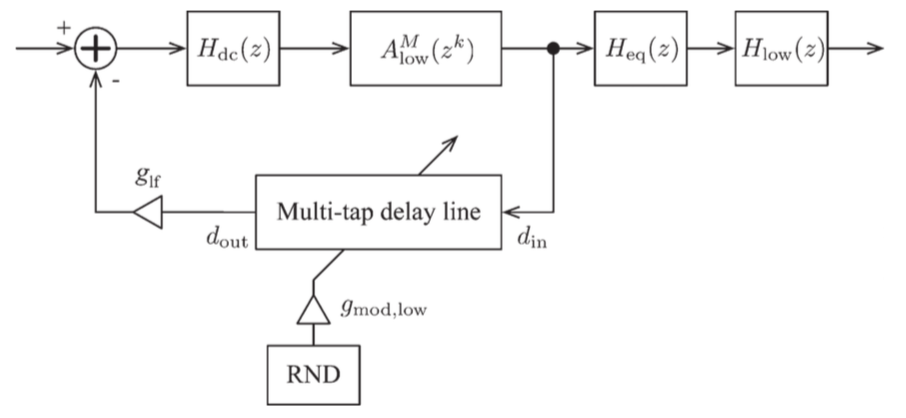 Real-time implementation of cascaded all-pass filters from given ...