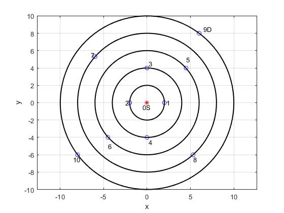 I have five concentric rings on which i have distributed ten nodes 2 gplotnodesloc plot00r text 05 050s text2201 text 2502 text02453 text02 454 text4555 text 45 5 ccuart Gallery
