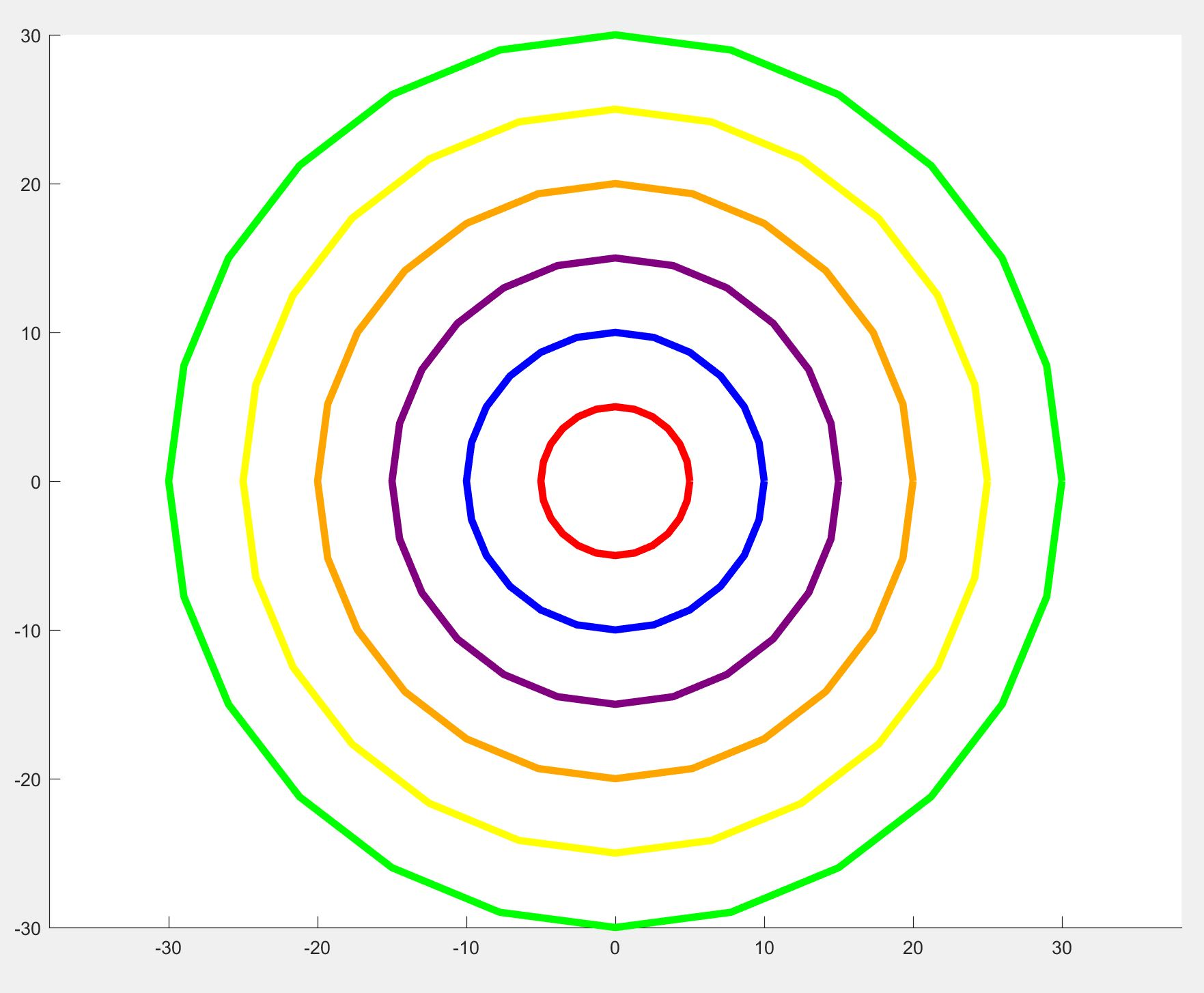 Concentric circles with different colors matlab answers matlab concentric circles with different colors matlab answers matlab central ccuart Images