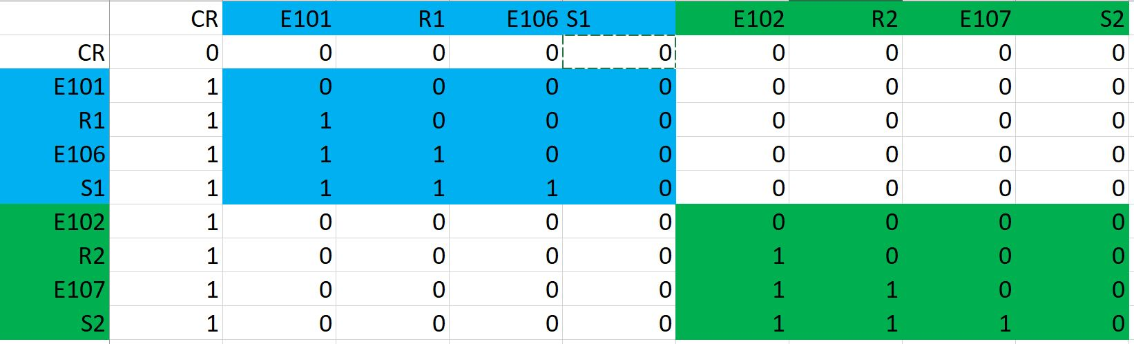 Create a interdependent matrix in Matlab and repeat it for 10 times ...