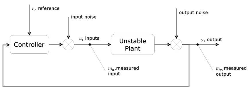 System Identification of Closed Loop Data and Unstable Plant ...