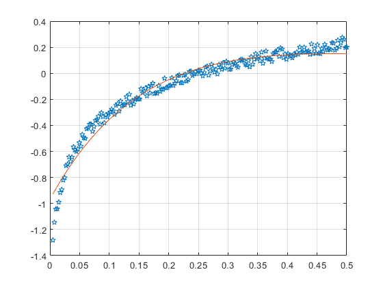 How can I fit an exponential curve - 2018 11 14.png