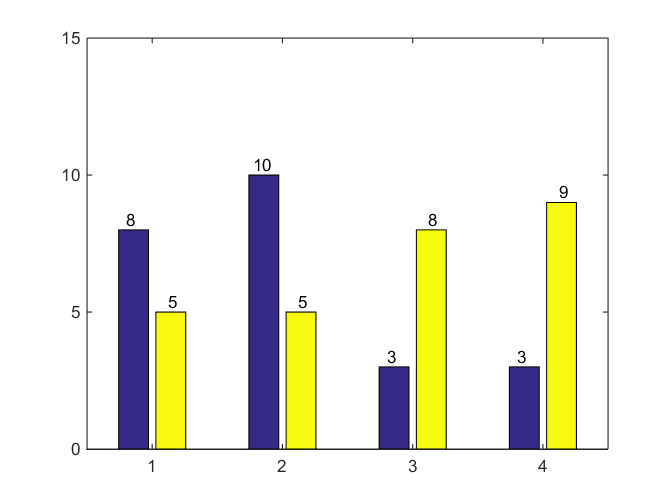 How to add labels to cluster bar graphs matlab answers matlab it requires the hbw5 fudge to get the labels to line up in previous versions of handle graphics it was possible to get the necessary data to calculate ccuart Choice Image
