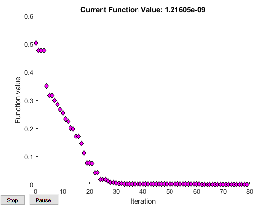 first iteration optimization