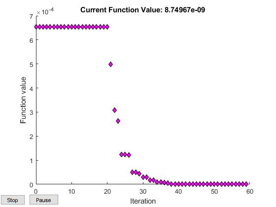 second iteration optimization