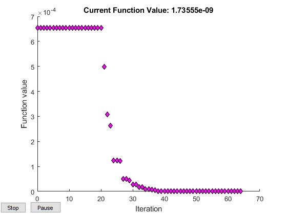 third iteration optimization