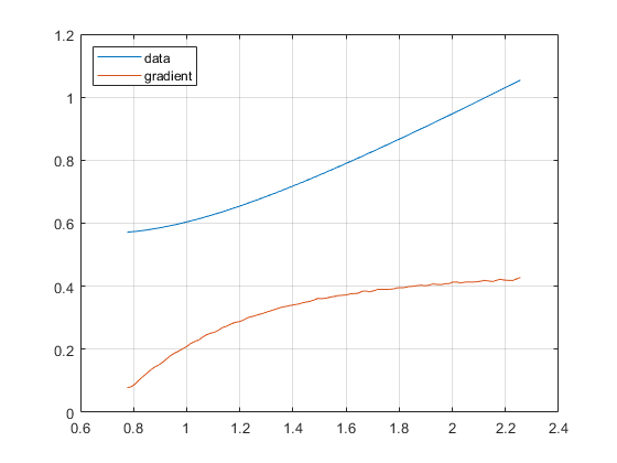 Calculate slope of a discrete points - 2019 01 08.png