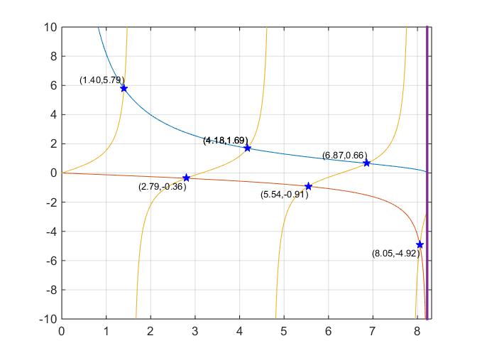 hi i want to plot the transcendental equation for dielectric rh mathworks com