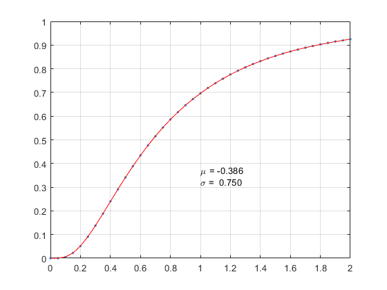 estimate the parameters of lognormal distribution by the some values of CDF - 2019 02 09.png