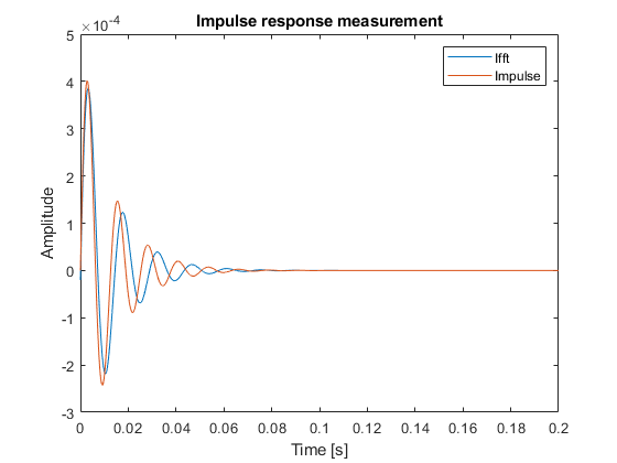 Impulse_response_2nd_order.png