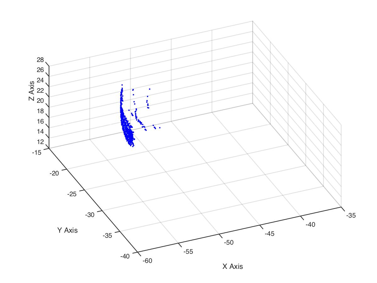 How To Fit A Curved Surface To 3d Data  Matlab Answers  Matlab Central