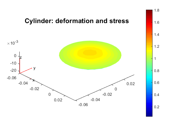 cylinder deformation and stress.png