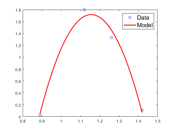 model and data.png
