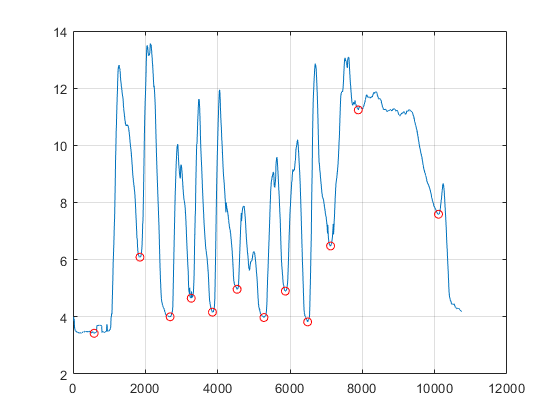 how to find local minima of a graph like shown in the figure - 2019 05 10.png