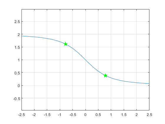 how can i find convex and concave points - 2019 05 15.png
