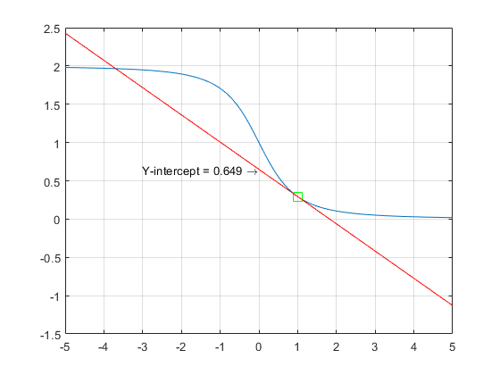 Can anyone suggest how can I draw a tangent from a given point in line and get its intercept value on y axis - 2019 05 17.png