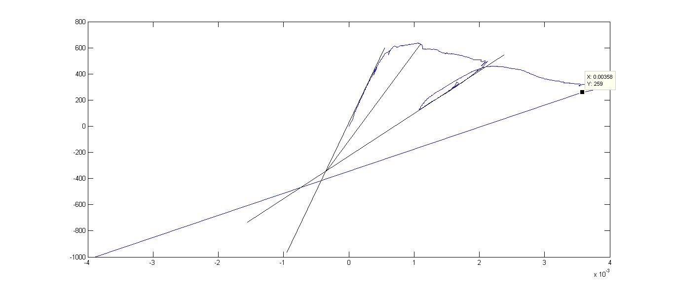 Drawing Lines Between Points In Matlab : How to find slope of a graph in matlab howsto