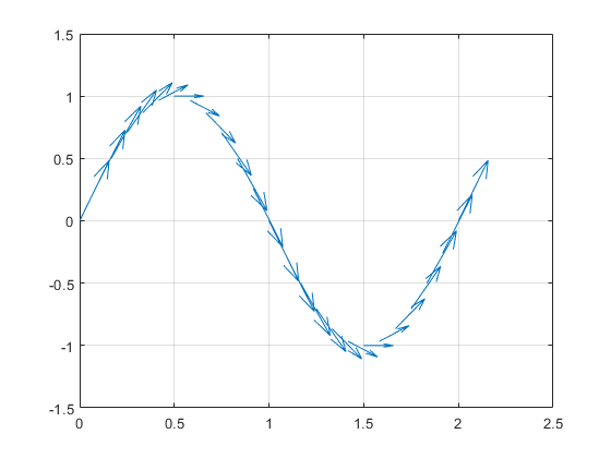 How can I plot arrows over a function (For ODE solution) - 2019 06 13.png